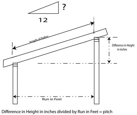 Shed Roof Pitch Angle by How To Determine The Pitch For A Shed Roof Rafter Blue