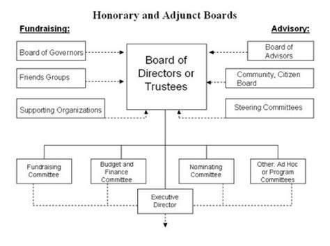 100 board of directors organizational chart template