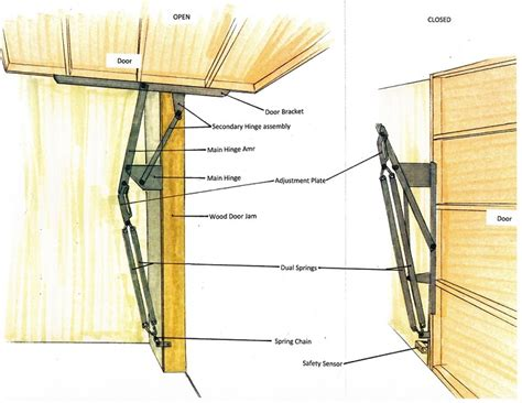 How To Install Garage Door Springs Overhead How To Install Garage Door Extension Springs Essex County All Us Doors
