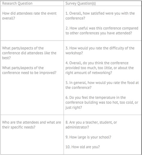 event design questions data analysis plan survey best practices surveymonkey