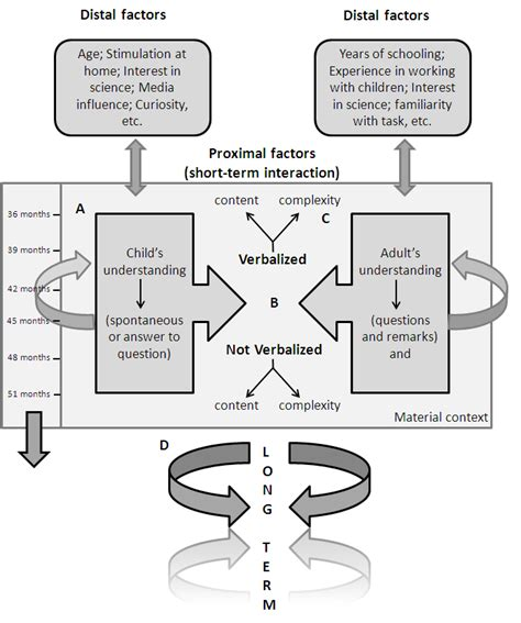 the dynamic student development meta theory a new model for student success adolescent cultures school and society books using the dynamics of a person context system to describe