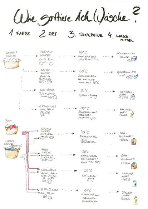checkliste erste wohnung as 25 melhores ideias de erste wohnung checkliste no
