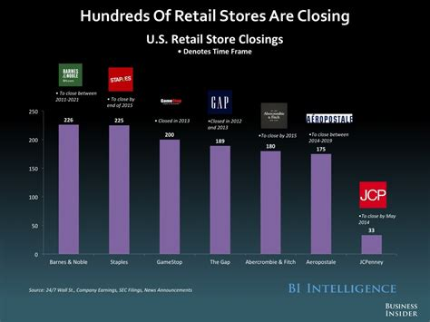 Stores Like Barnes And Noble Retail To Residential A Growing Trend Landlordo Com