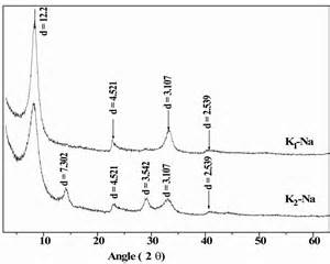 montmorillonite x ray diffraction pattern high resolution gas adsorption study on montmorillonite