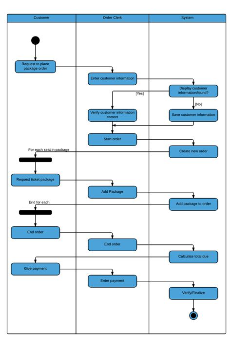 Swimlane Diagram Flowcharts Lucidchart Swimlane Flowchart Template Excel