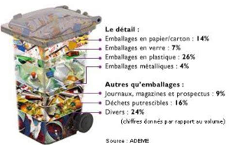 poubelle tri 1975 memoire expliquer la production de d 233 chets