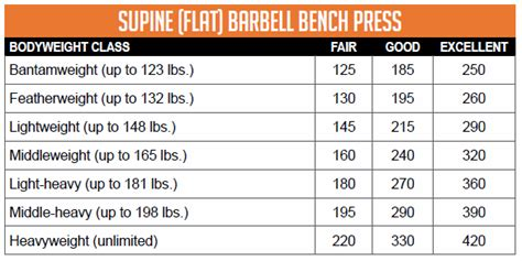 bench press chart body weight dont make these 5 deadly bench press mistakes if you want