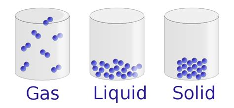 File States Of Matter En Svg Wikimedia Commons