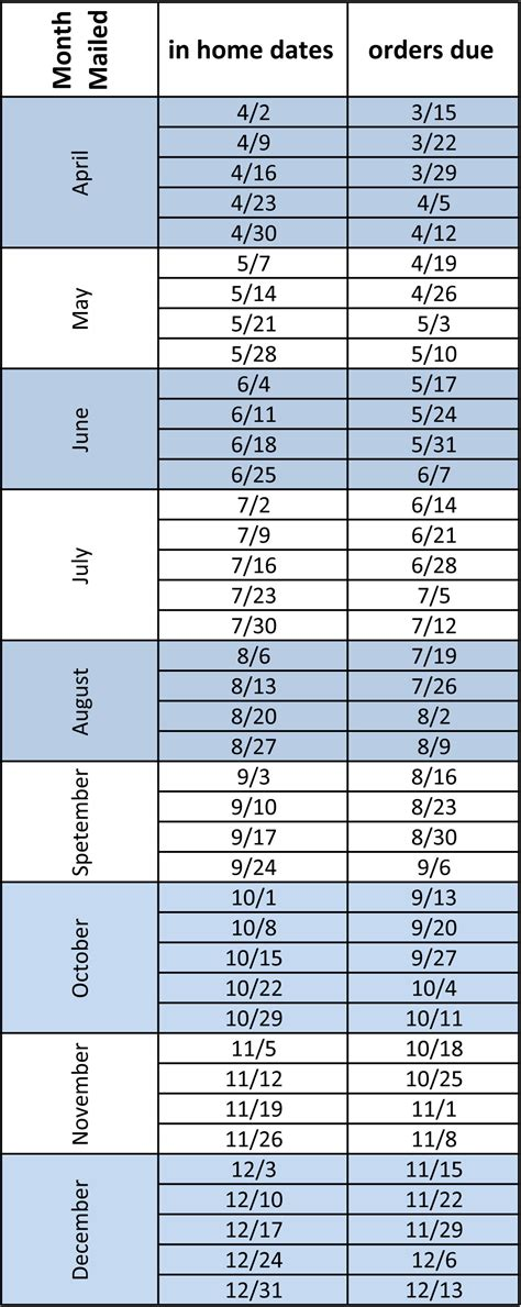 Program Planner by Postcard Mailing 2012 Direct Mail Delivery Schedule