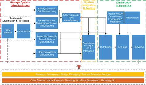 diagram of supply chain supply chain search ny best