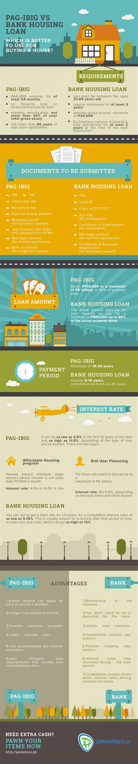 pag ibig housing loan application pag ibig vs bank housing loan which is better to use for