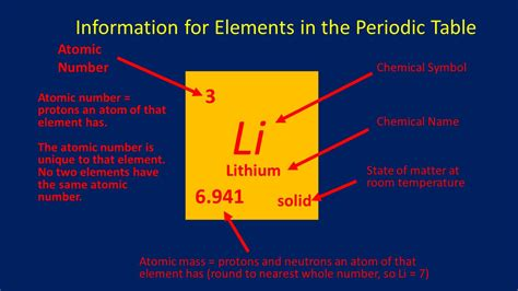 state of matter at room temperature for lithium introduction to the periodic table ppt