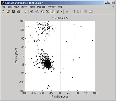 ramachandran diagram draw ramachandran plot for protein data bank pdb data