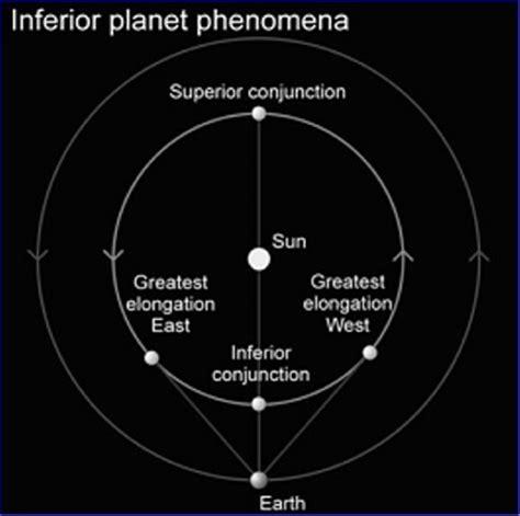 pianeti interni movimento dei pianeti orbite e fenomeni