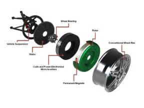 Electric Car Engine For Each Wheel Towards Mass Marketed Electric Vehicles Climate Etc