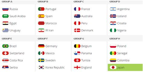 world cup groups fifa world cup 2018 world cup venue details pacific