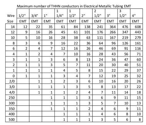 table 4 2 3 conduit fill table for emt