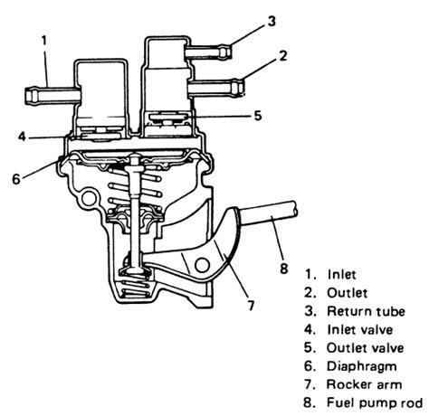 small engine repair training 1998 suzuki sidekick on board diagnostic system repair guides carbureted fuel system fuel pump autozone com