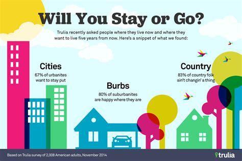 Living City Vs Suburbs Essay by Are Suburbanites Happier Than City Dwellers Trulia S