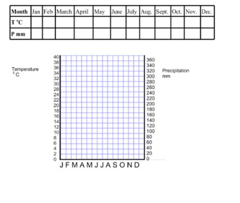templates for graphs blank climate graph template images