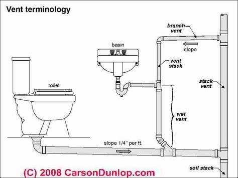 Bathroom Drain And Vent Diagram by Basic Plumbing Venting Diagram Plumbing Vent Terminology Sketch C Carson Dunlop Associates