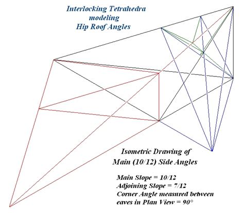 Hip Valley Tetrahedra And Triangles Defining Hip Or Valley Roof