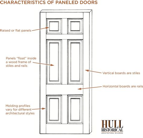 door parts diagram door wood diagram wiring diagram