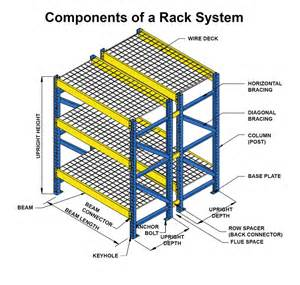 Shelf Components Meaning components of a pallet rack system unarco pallet rack