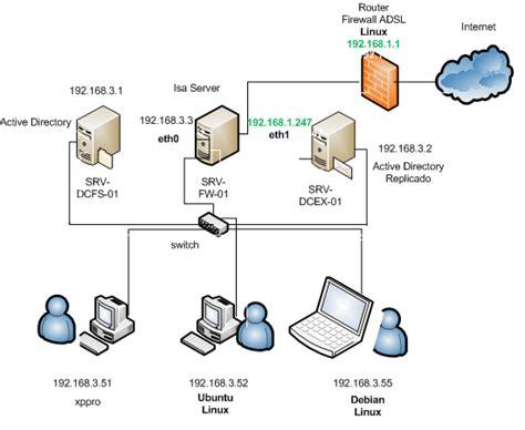 el poder de  unix freebsd unir linux  active