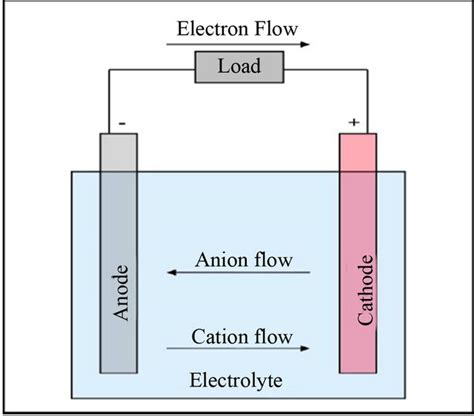 electrolytic capacitor working principle towards implementation of smart grid an updated review on electrical energy storage systems