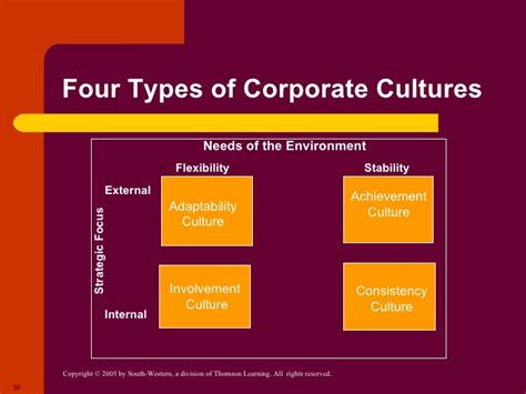 kotter heskett corporate culture and performance chapter 3 the environment and corporate culture