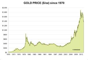 Gold Price Is Going Back 40 Peak News And Message