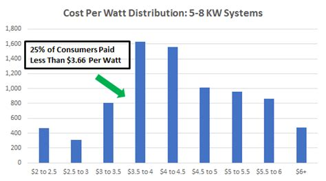 solar cost per watt cost of solar panels in california a guide to going solar by ohmhome