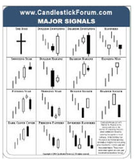 candlestick pattern cards stephen w bigalow s gift package 1 profitable candlestick