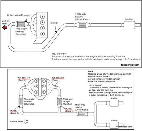 p0051 oxygen af sensor heater control circuit low bank diagram nissan air fuel ratio sensor bank 1 2007 nissan