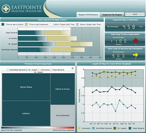 Exle Dashboards Dashflows Incdashflows Inc Healthcare Dashboard Templates