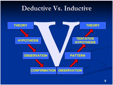 define induction vs deduction define induction theory 28 images toknow 11 inductive reasoning week 6 approaches strategy