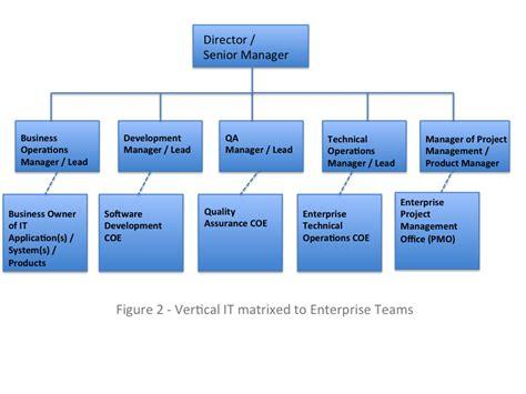 Power Bank Roles vertical organization pertamini co