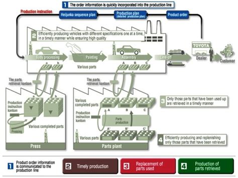 Toyota Process System 148 Best Lean Six Sigma Images On