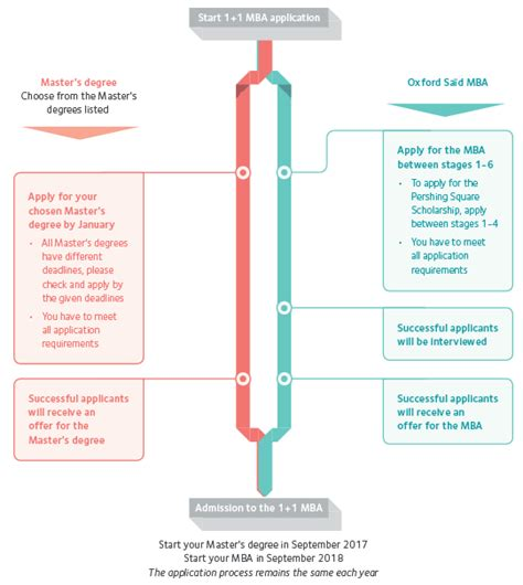 Oxford Mba Application Timeline by Oxford 1 1 Mba Pershing Square Scholarship 2017 2019