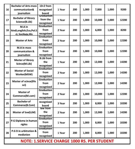 Jnu Fee Structure For Mba by Mats Distance Education Fees Structure 2018