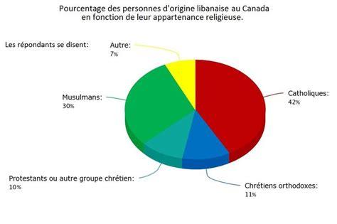 les canadiens franã ais origine des familles ã 1000 images about histoire de migration incendies on