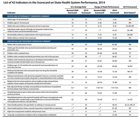 Performance Magazine Reporting state healthcare system