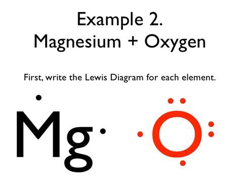 lewis dot diagram for magnesium lewis dot diagram for mg eldonianews