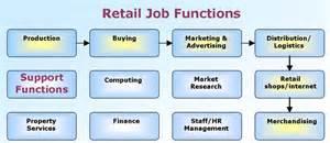 graduate careers in retail
