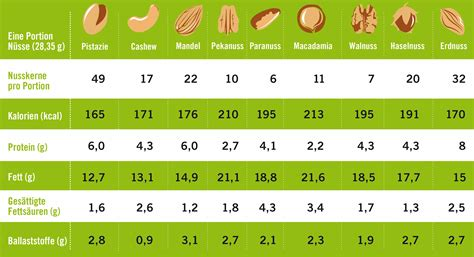 Wo Sind Proteine Drin 3734 by Was Ist Drin In Der Nuss Proteine Fette Ballaststoffe