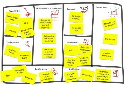 partnership proposition canvas value chain generation