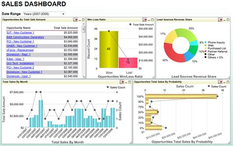 sales dashboard templates chapter 5 designing dashboards
