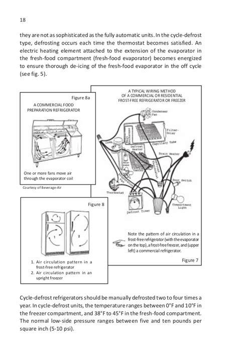 wiring diagram kenmore freezer upright maker wiring