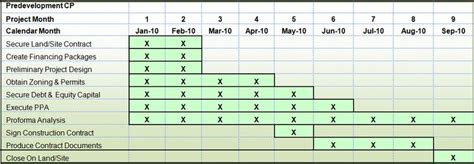critical path construction schedule template wallalaf critical path analysis construction